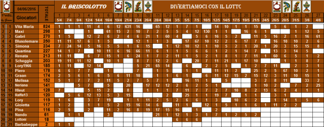 classifica del Briscolotto!! - Pagina 2 Brisco69