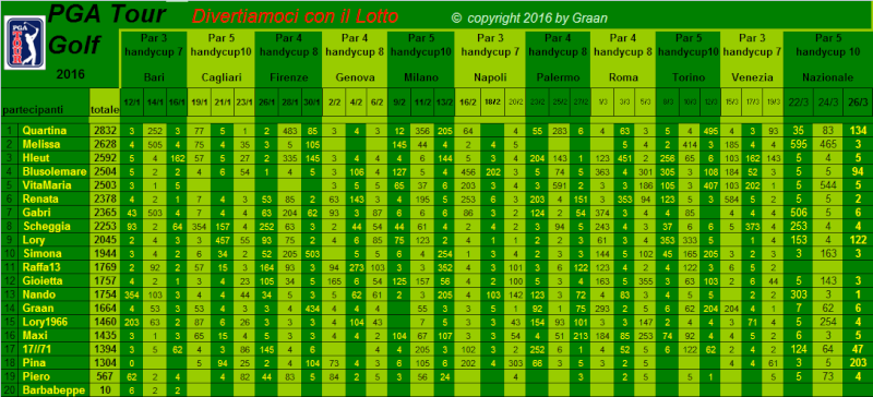 classifica del Tour Golf PGA 2016 - Pagina 2 Classi10