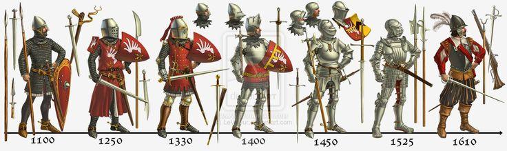 L'armure: evolution à travers le moyen age O1-00810