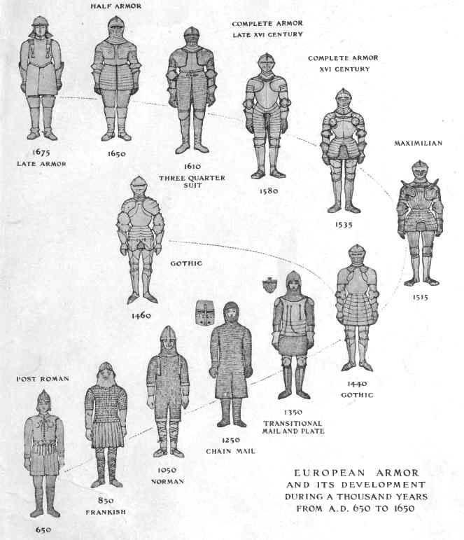 L'armure: evolution à travers le moyen age O1-aea10