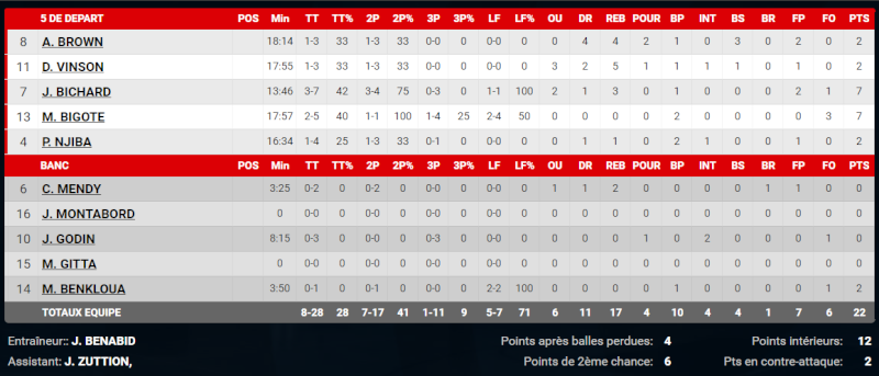 [J.33] Caen Basket Calvados - FC MULHOUSE : 77 - 67 - Page 4 Captur10