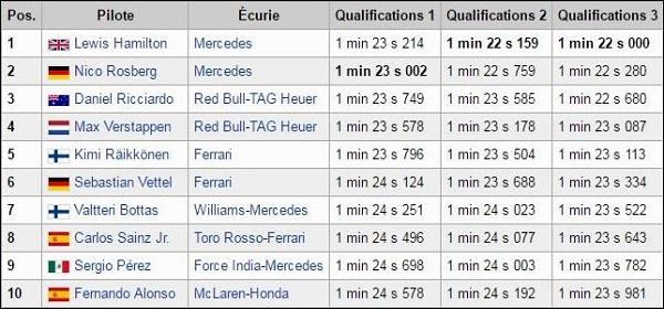 PMU 2016 - Grand Prix d'Espagne Qualif10