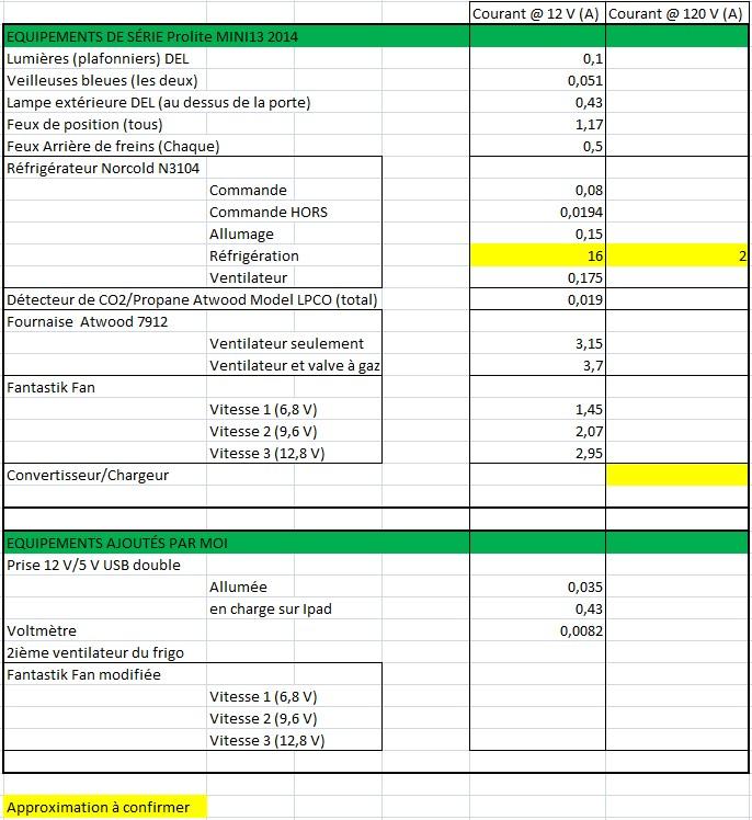 Consommation d'électricité des composantes   Tablea10