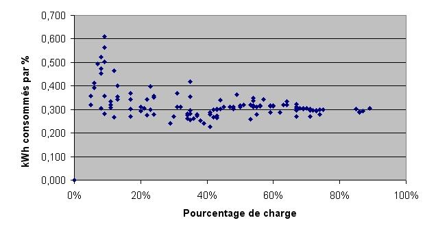 Consommation réelle en kWh pour recharge ZOE Rendem10