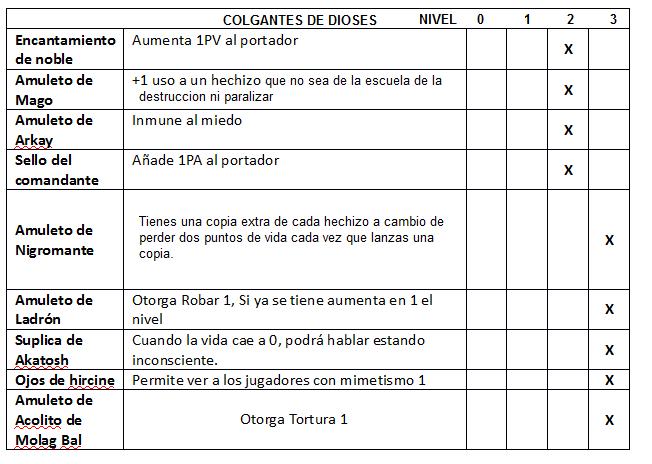 OFICIOS: ALQUIMIA, ENCANTADOR, MEDICO, HERRERO Tabla_16