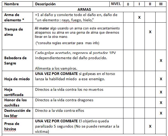 OFICIOS: ALQUIMIA, ENCANTADOR, MEDICO, HERRERO Tabla_17