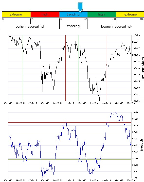 Stocks Trade Signals - Page 6 Breadt11