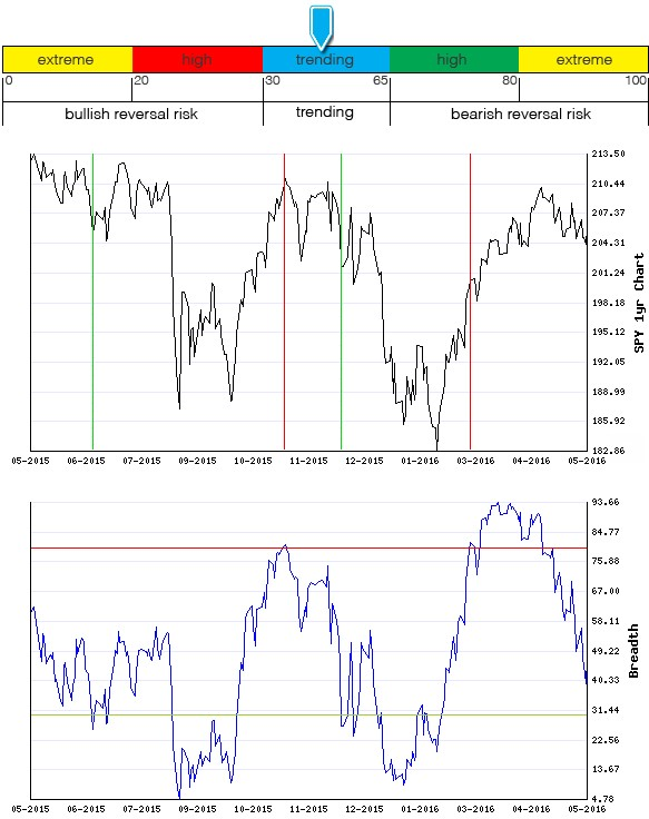 Stocks Trade Signals - Page 6 Breadt12