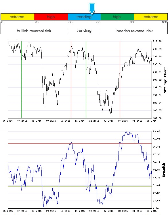 Stocks Trade Signals - Page 6 Breadt13