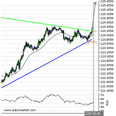 Forex Report Eurjpy10