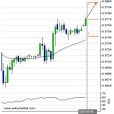 Forex Report Usdchf11