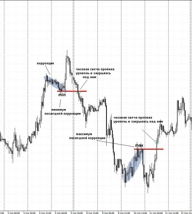 Торговая стратегия - TPSproSYSTEM Yq0gro10