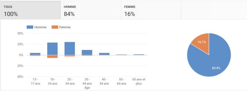 à propos du sexisme sur YouTube - Page 4 Statse11