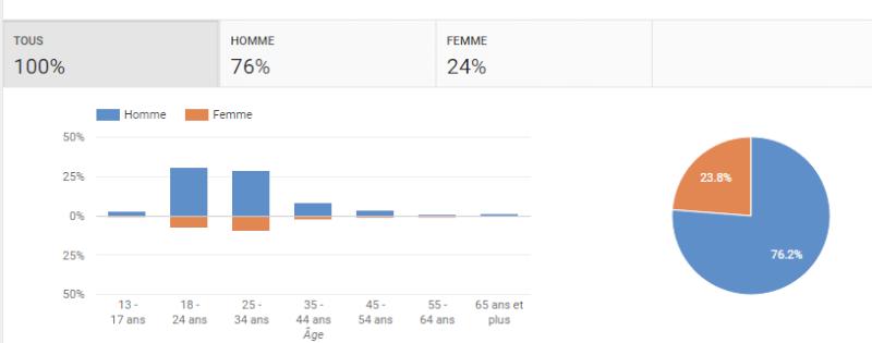 à propos du sexisme sur YouTube - Page 4 Stat10
