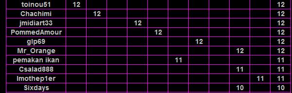 RPDS du Mercredi : les résultats de toute l'année 2016 Clt_3010