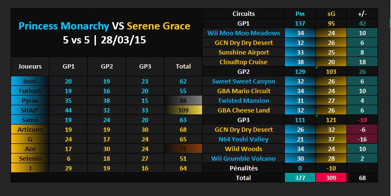 Amical #359 [VICTOIRE] : Princess Monarchy VS Serene Grace Vs_sg11