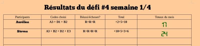 Résultats du défi #4 Semaine 1/4 D4_s110