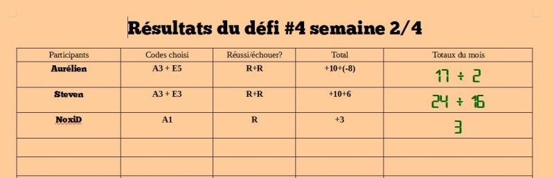 Résultats défi#4 S2/4 D4_s310