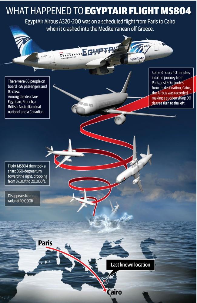 Rätsel um Egypt-Air-Flug MS804 (19.05.16) Fl10