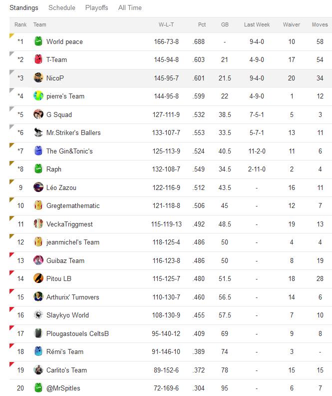 League B 2015-2016  - Page 16 Classe10