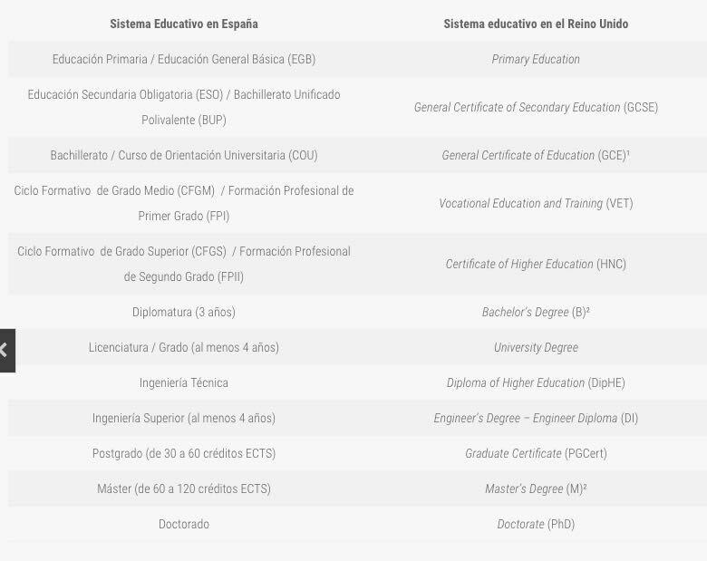 Equivalencias  entre el sistema educativo español y el sistema  inglés  Img_2011