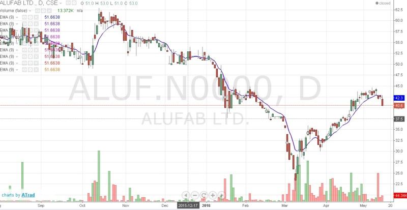 ALUFAB PLC  Aluf_c10
