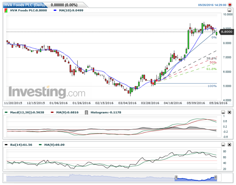 HVA - Developing an amasing bull trend in the 12 day ROC chart - Page 4 Hva_fo11