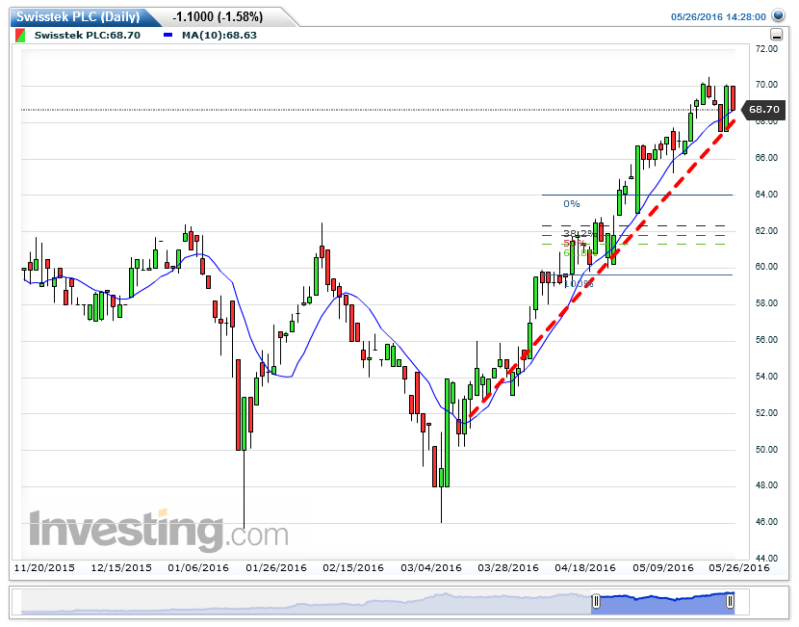Swisstek (Ceylon) PLC - A Growth Stock Swisst10