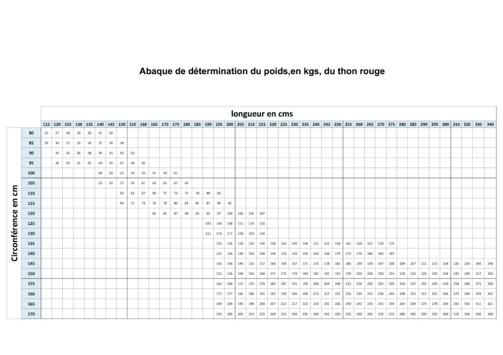 Le rapport Taille/Poids du thon rouge Rappor10