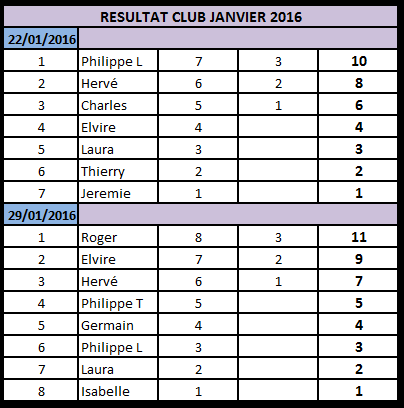 Résultats Janvier 2016 Janvie10