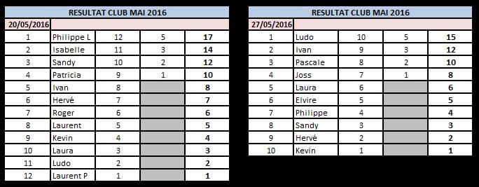 Résultats Mai 2016 Mai10