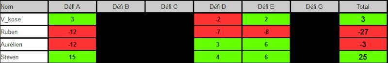 Defi #3 semaine 2/4 resultats Defi10