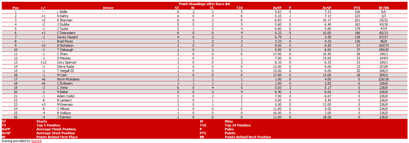 Season 7 Standings: Srldas11
