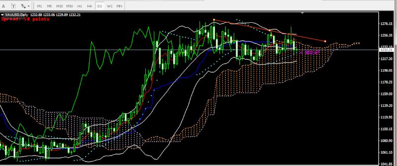 Chiến lược giao dịch forex - gold phiên á ngày 25/4 120