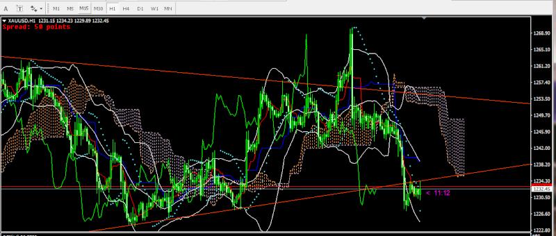 Chiến lược giao dịch forex - gold phiên á ngày 25/4 319