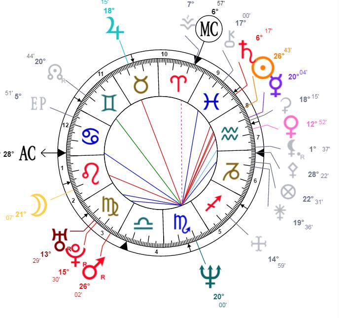 Méthodes de la Dominante Neptun10