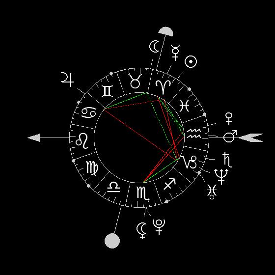 dominantes et puissances 5047-710