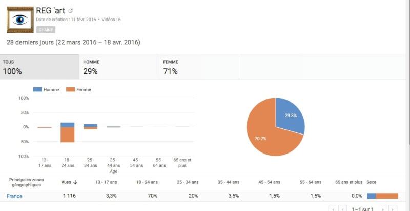 à propos du sexisme sur YouTube - Page 4 Stat_t10