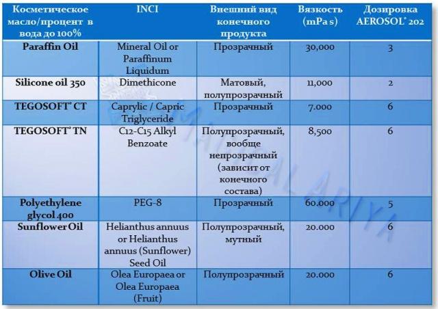 AEROSIL® R 202 1110
