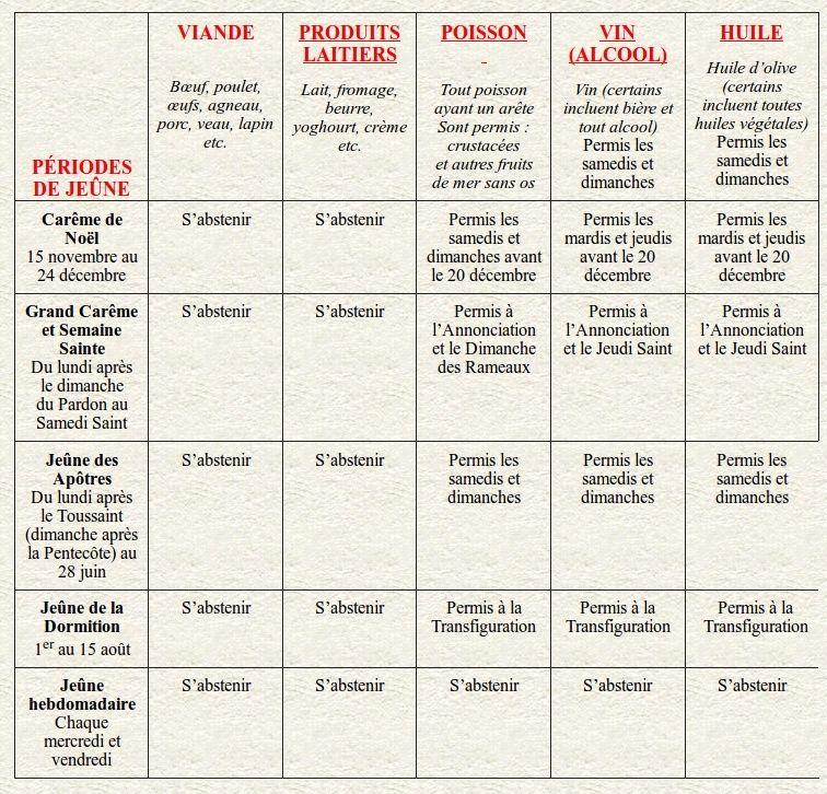Carêmes dans l'orthodoxie, jeûne, conduite alimentaire, végétarisme, végétalisme. Tablea10