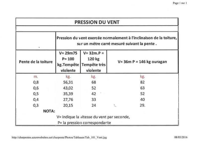 calcul de charges de vent sur ouvrage bois Pressi10