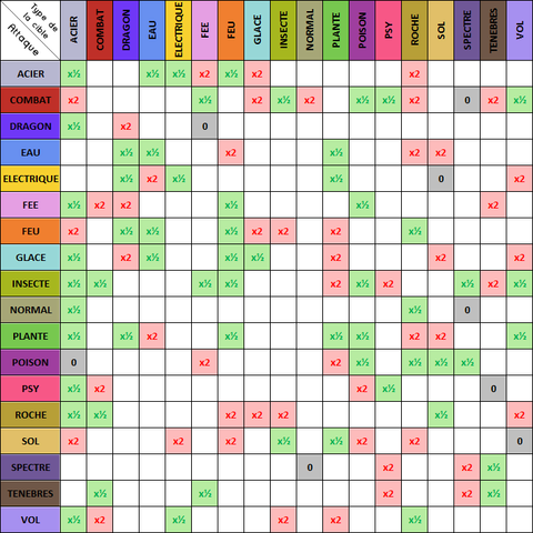 Table Des Types
