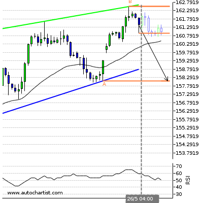 Forex Report Gbpjpy10