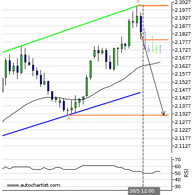 Forex Report Gbpnzd10