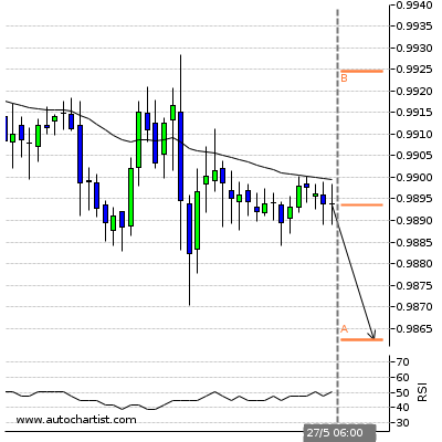Forex Report Usdchf10