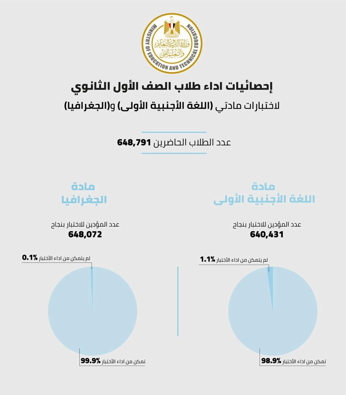 تقرير وزارة التربية و التعليم - وتمكن 640,431  طالب وطالبة من أداء امتحان اللغة الأجنبية الأولى بنسبة 98.9%، بينما تمكن 648,072 طالب وطالبة من أداء امتحان مادة الجغرافيا بنسبة 99.1%. 15551410