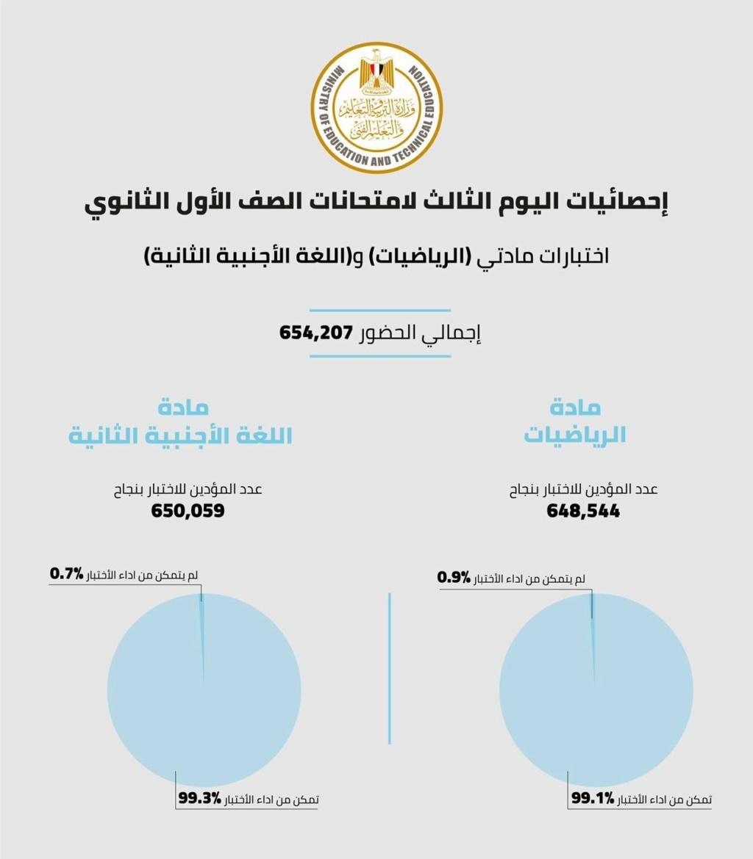 """تقرير الوزارة الرسمى """" اليوم""""  تمكن 648,544 طالب وطالبة من أداء امتحان الرياضيات بنجاح بنسبة 99.1%، بينما تمكن 650,059 طالب وطالبة من أداء امتحان اللغة الأجنبية الثانية بنسبة 99.3%. 15666110"""