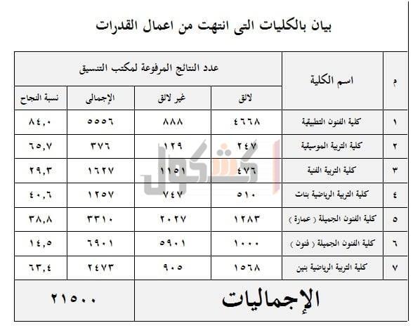 نسب نجاح اختبار القدرات بجامعة حلوان  39010