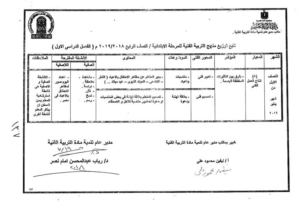 توزيع منهج التربية الفنية للصف الرابع  الإبتدائى ترمين2019 39129211