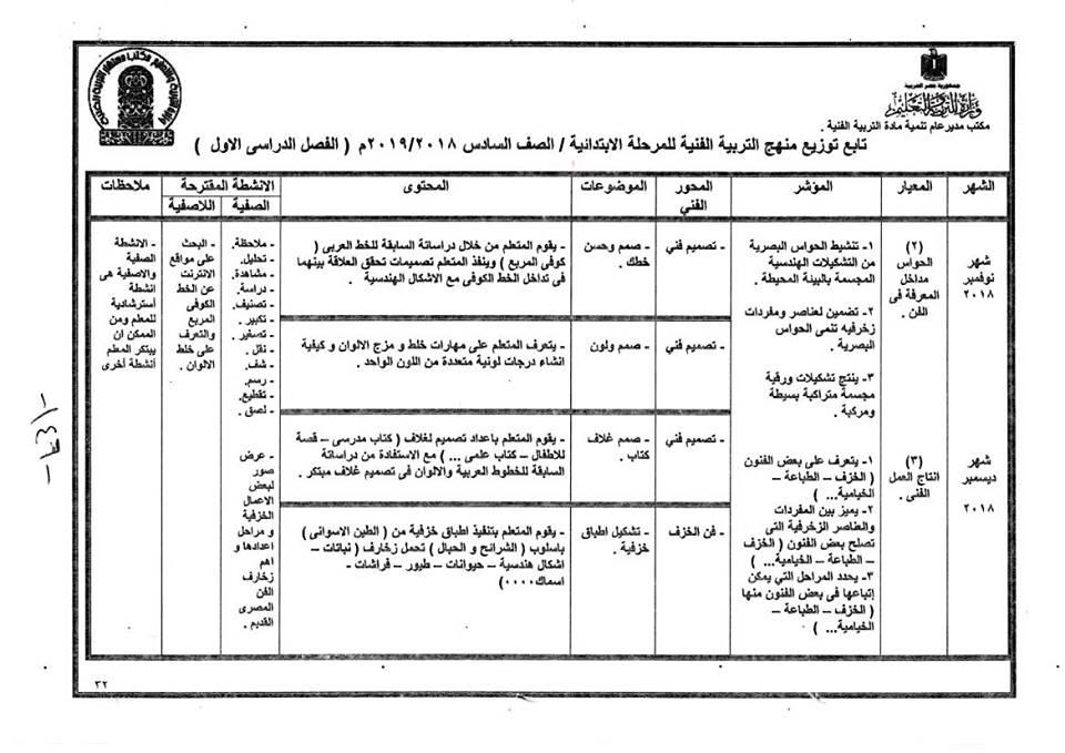توزيع منهج التربية الفنية للصف السادس  الإبتدائى ترمين2019 39137811